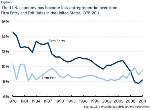 us-economy-has-become-less-entrepreneurial